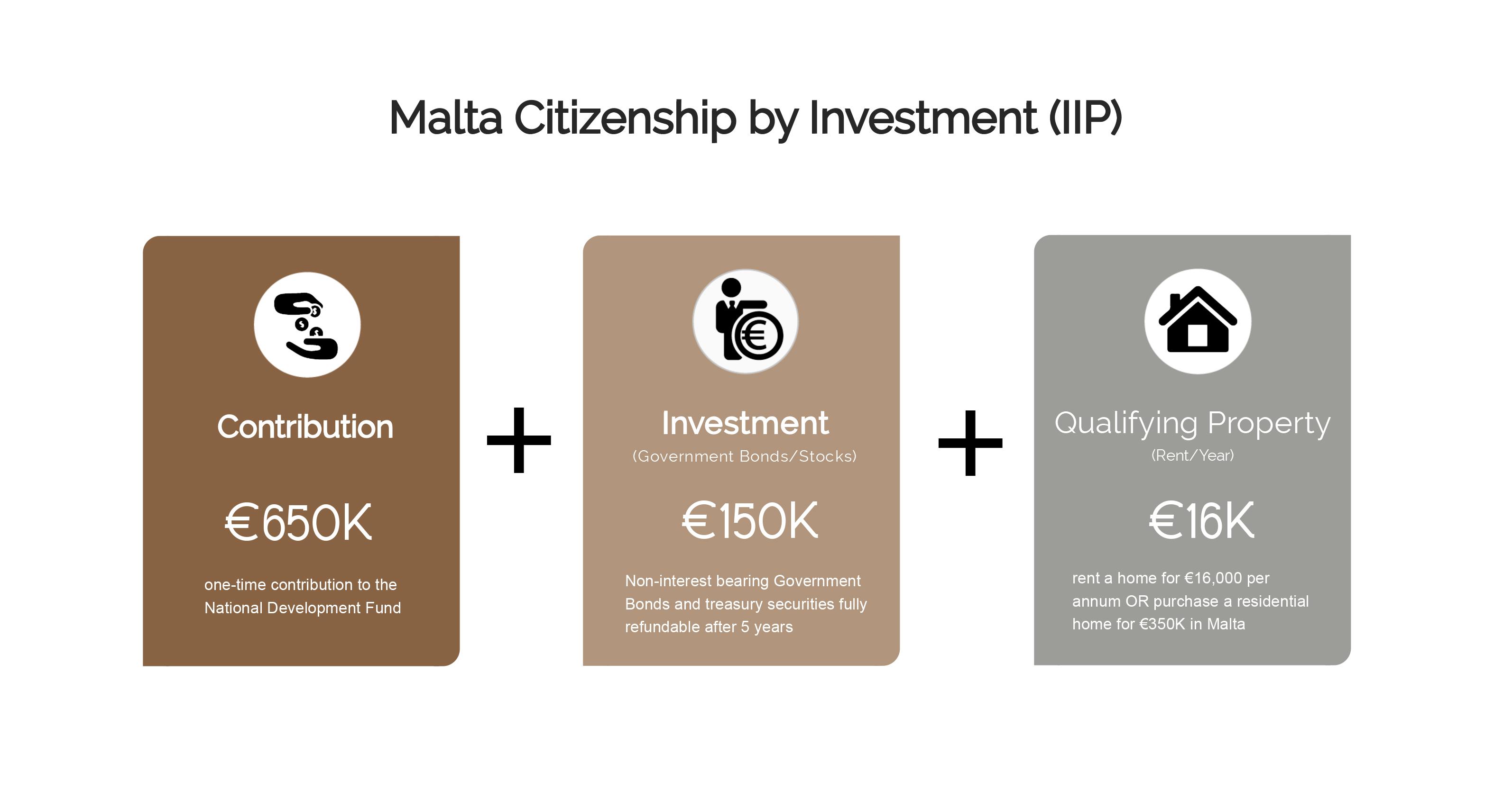 IIP Cost Gfx