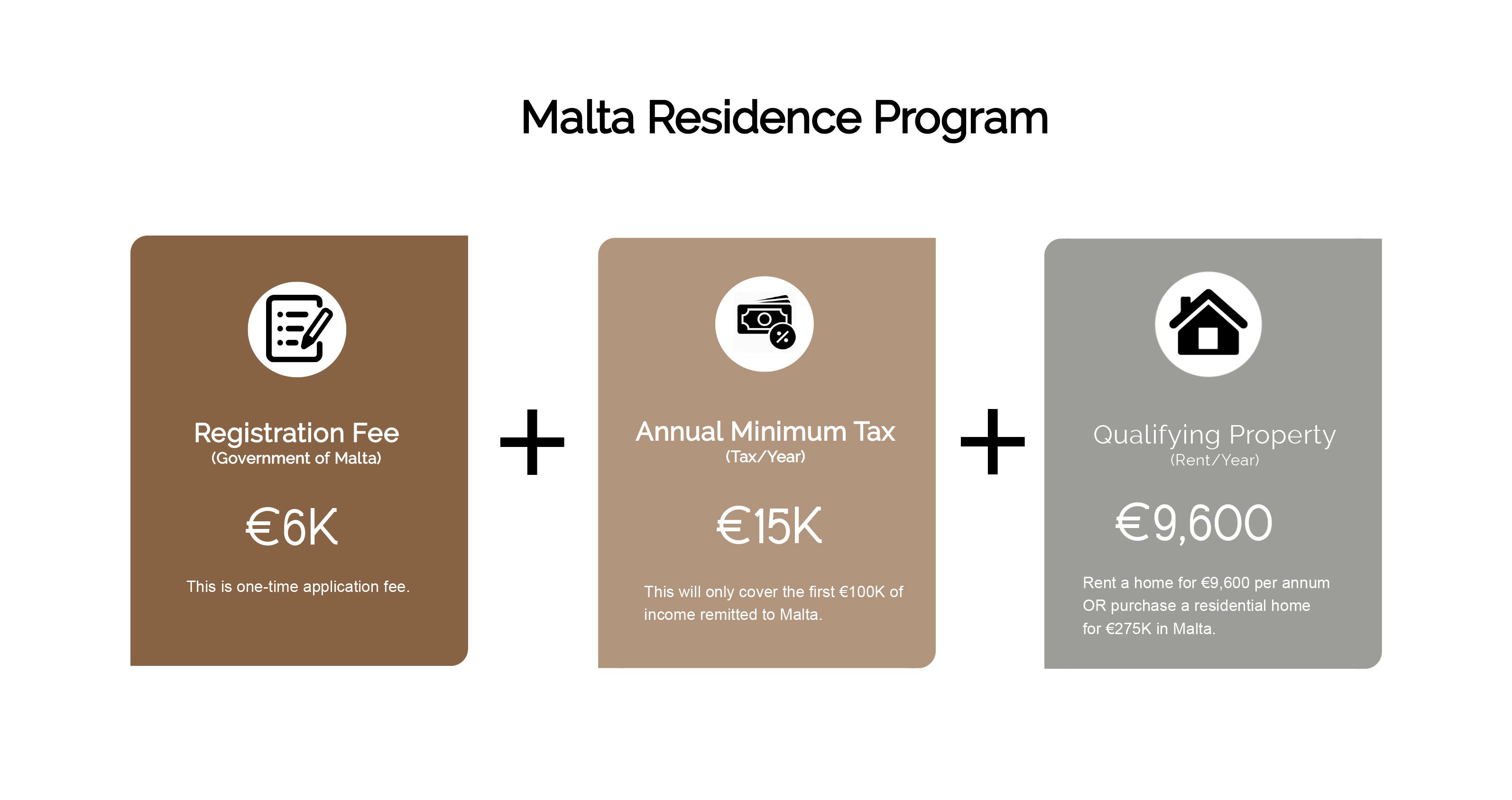 the Malta residence program cost (MRP)