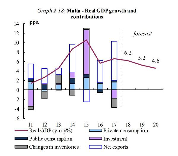 Malta - Real GDP growth and contributions graph 2019