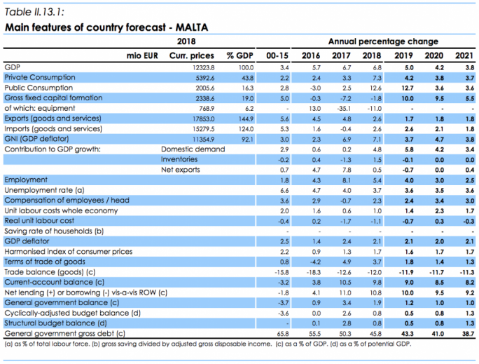 Malta real gdp main features