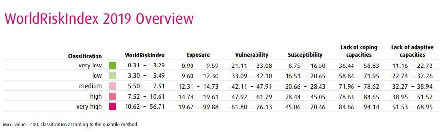 world risk index 1